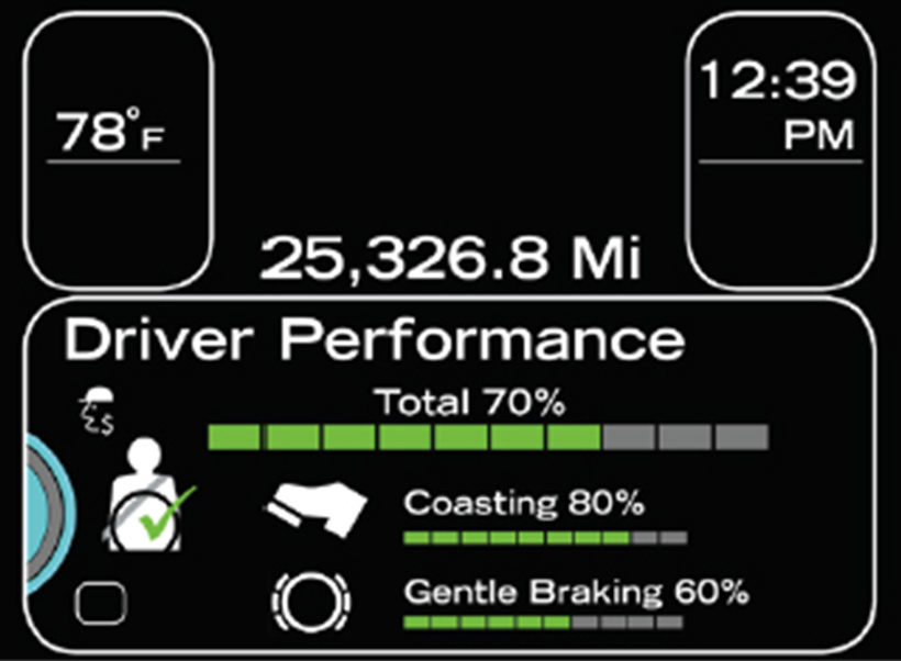 on screen driver performance example
